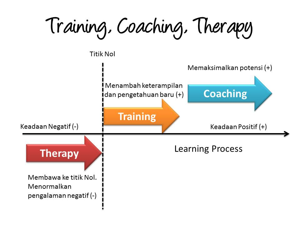 apa-bedanya-training-coaching-therapy